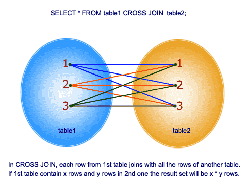 cross-join-round